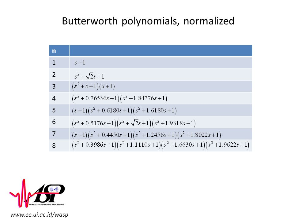 Butterworth polynomials, normalized