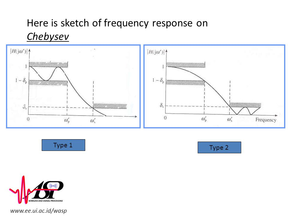 Here is sketch of frequency response on Chebysev
