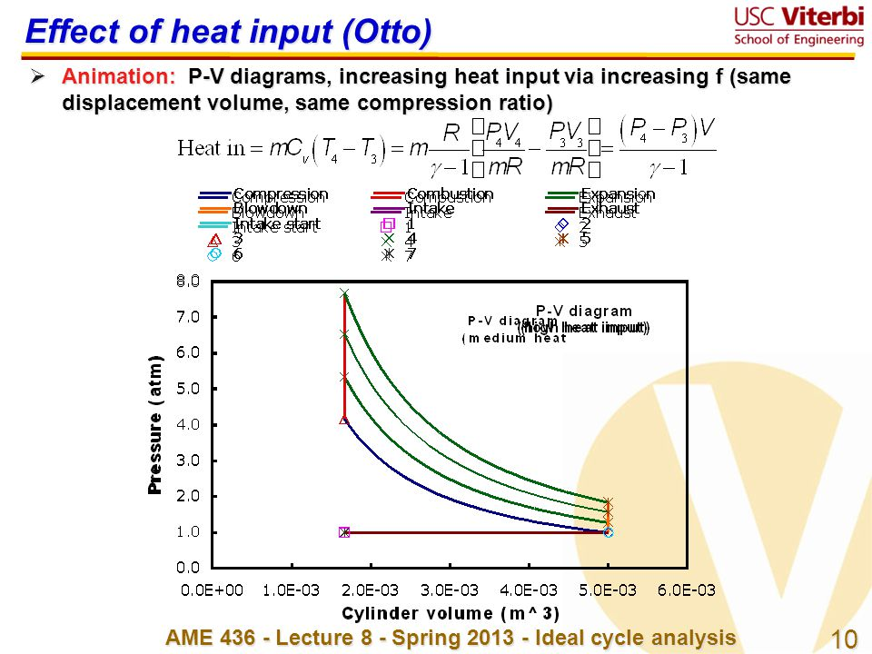 Effect of heat input (Otto)