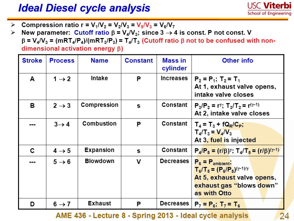 Ideal Diesel cycle analysis