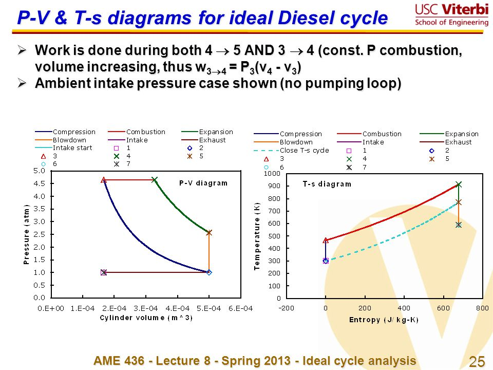 P-V & T-s diagrams for ideal Diesel cycle