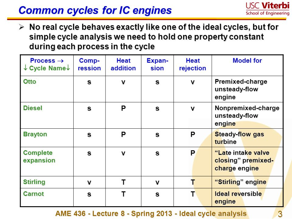Common cycles for IC engines