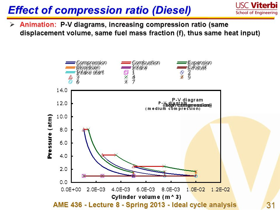 Effect of compression ratio (Diesel)
