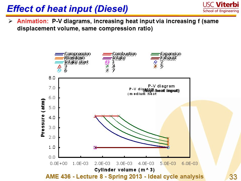 Effect of heat input (Diesel)