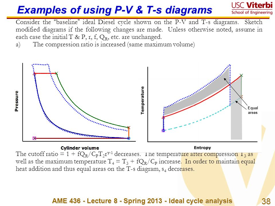 Examples of using P-V & T-s diagrams