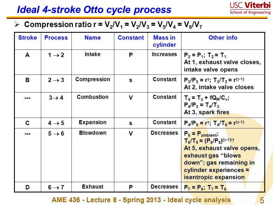 Ideal 4-stroke Otto cycle process