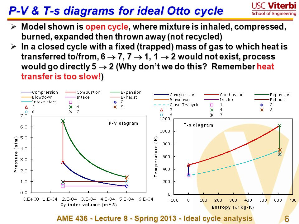 P-V & T-s diagrams for ideal Otto cycle