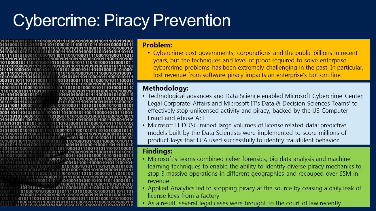 Cybercrime: Piracy Prevention