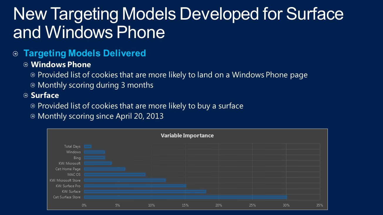 New Targeting Models Developed for Surface and Windows Phone