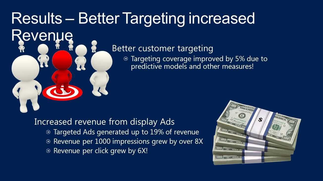 Results – Better Targeting increased Revenue