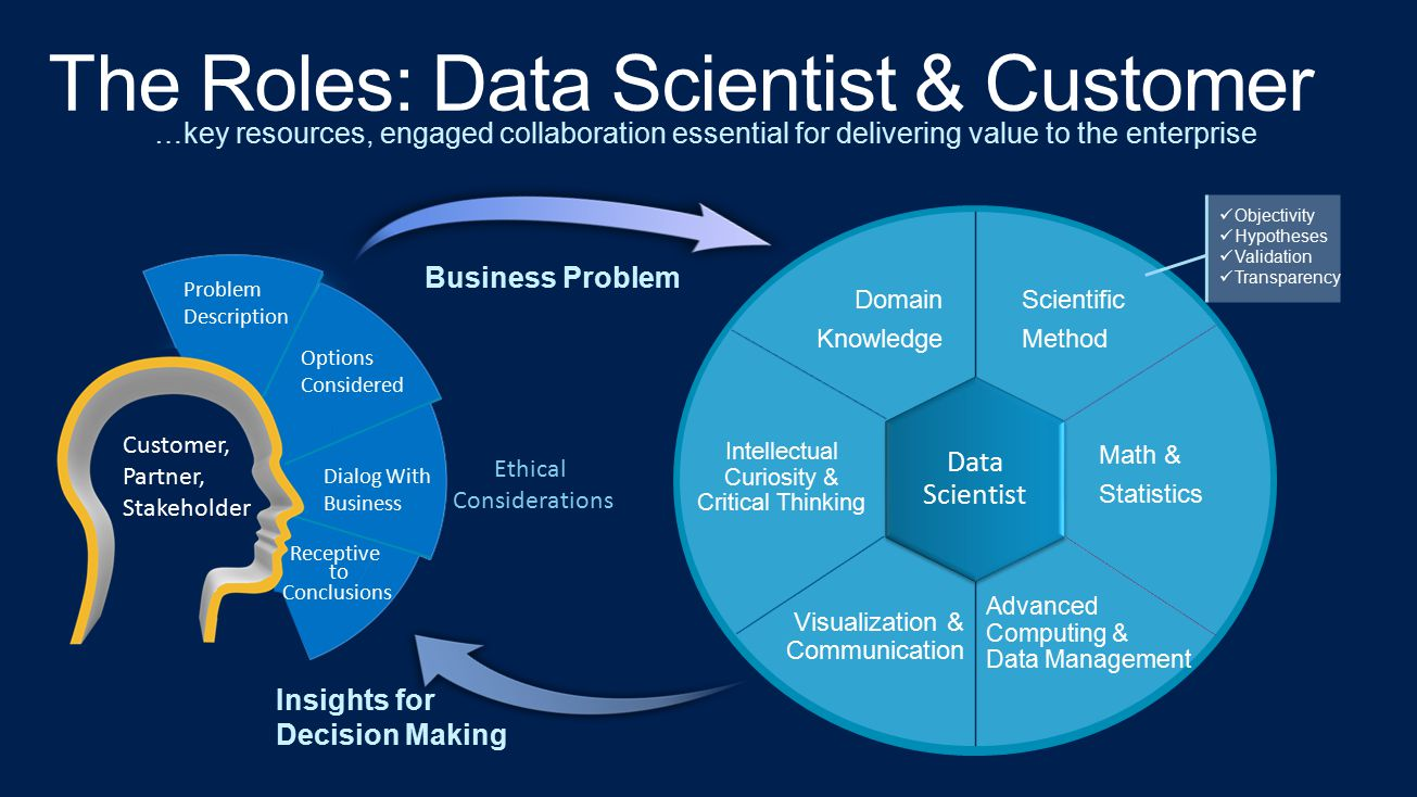 The Roles: Data Scientist & Customer