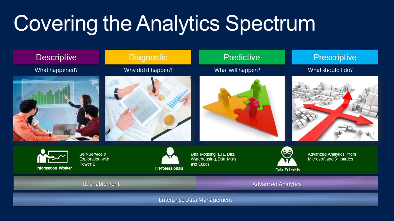 Covering the Analytics Spectrum