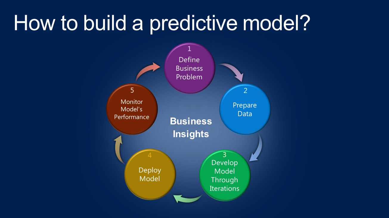 How to build a predictive model