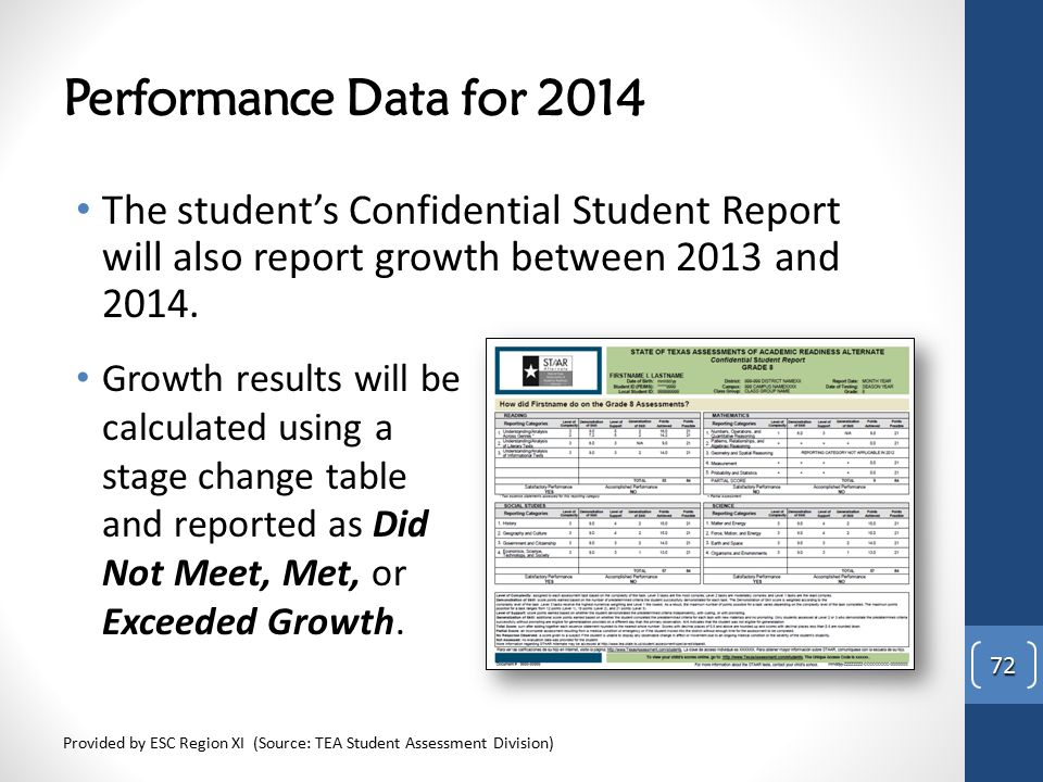 Performance Data for 2014 The student's Confidential Student Report will also report growth between 2013 and 2014.
