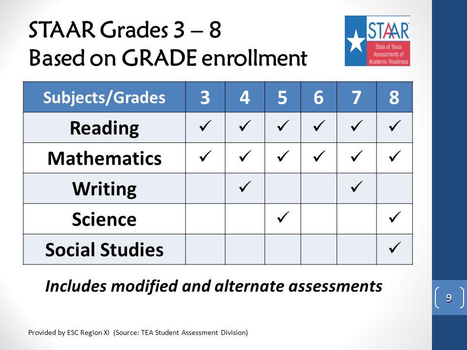 STAAR Grades 3 – 8 Based on GRADE enrollment