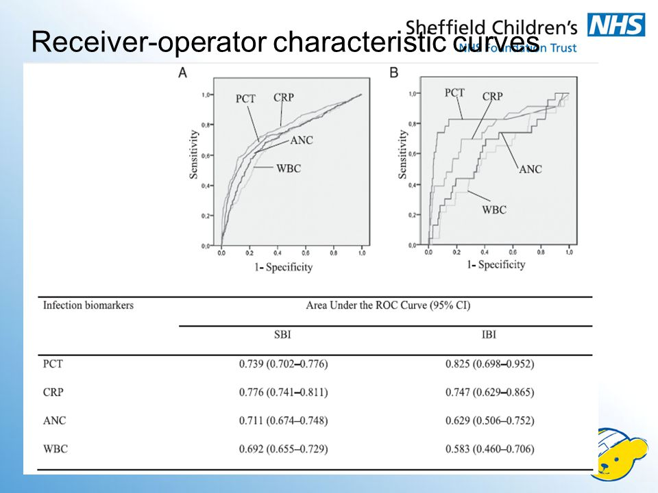 Receiver-operator characteristic curves
