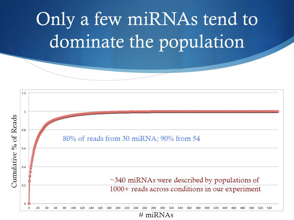 Only a few miRNAs tend to dominate the population