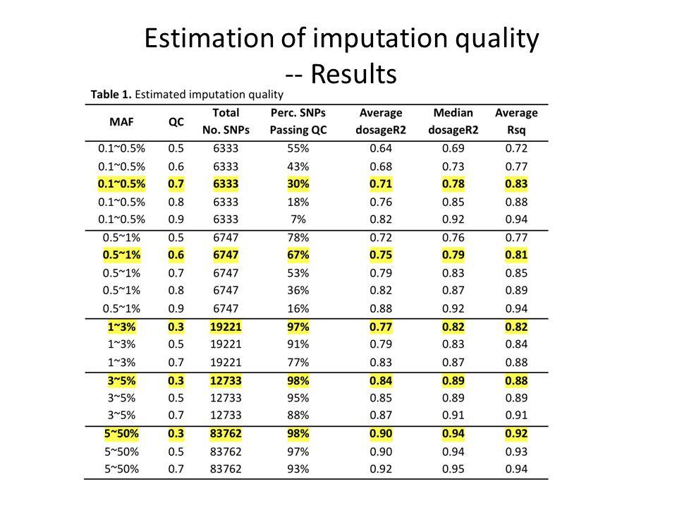 Estimation of imputation quality -- Results