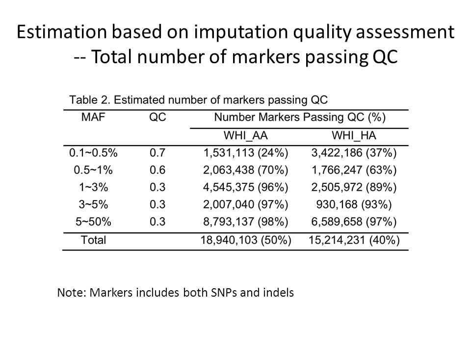 Estimation based on imputation quality assessment -- Total number of markers passing QC