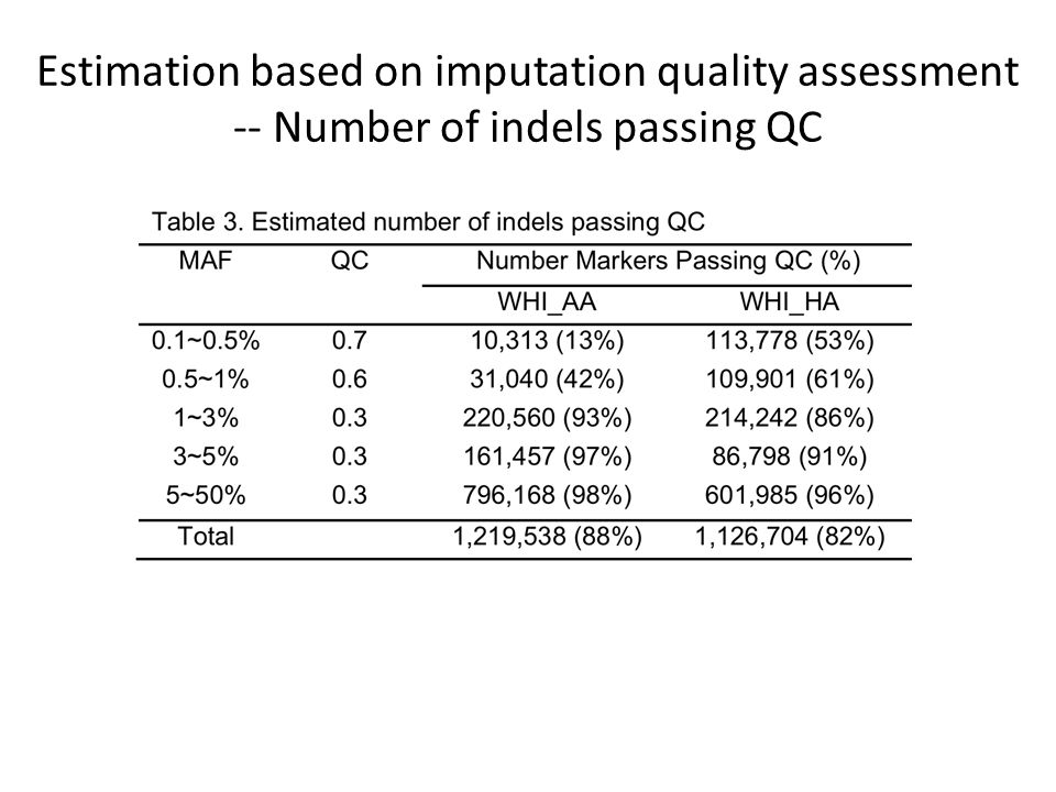 Estimation based on imputation quality assessment -- Number of indels passing QC