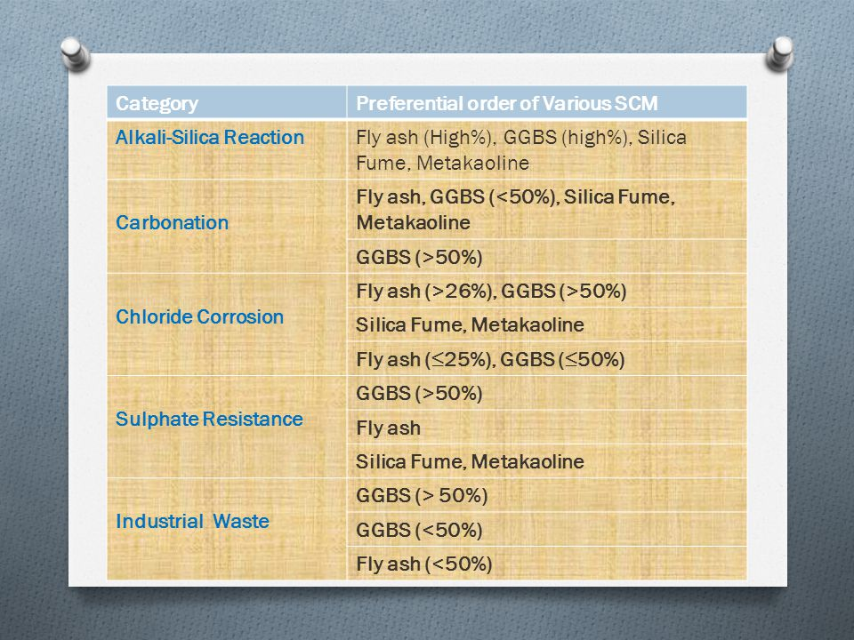 Category Preferential order of Various SCM. Alkali-Silica Reaction. Fly ash (High%), GGBS (high%), Silica Fume, Metakaoline.