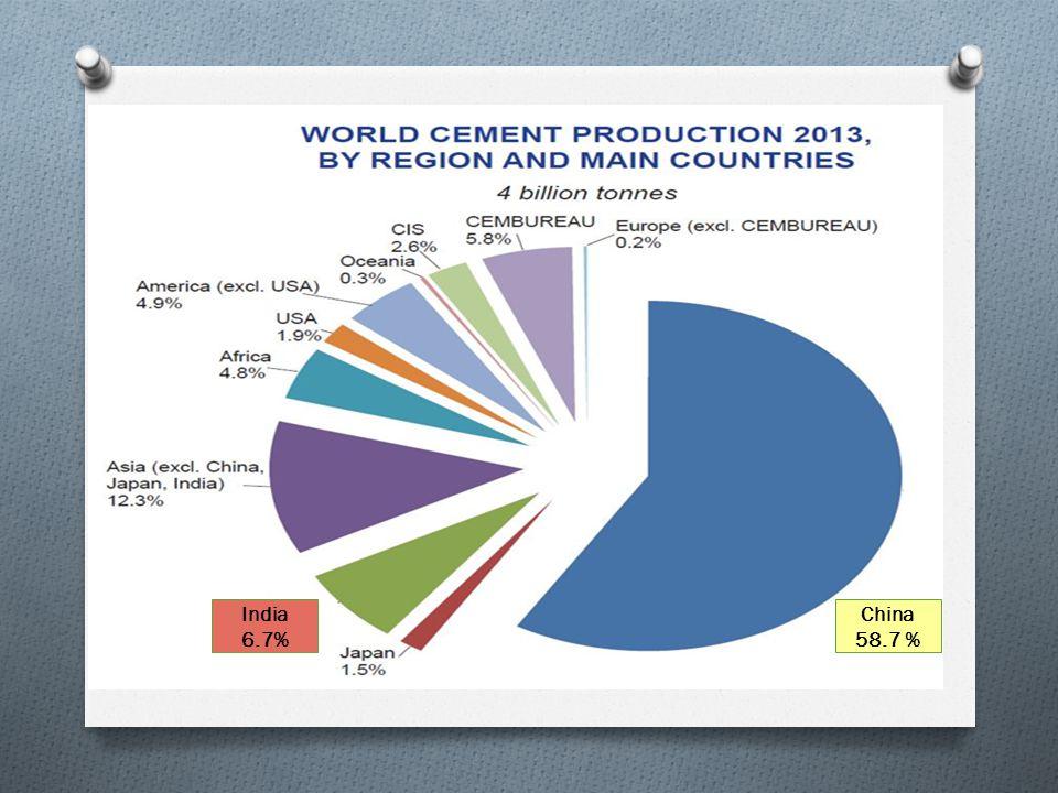 India 6.7% China 58.7 %