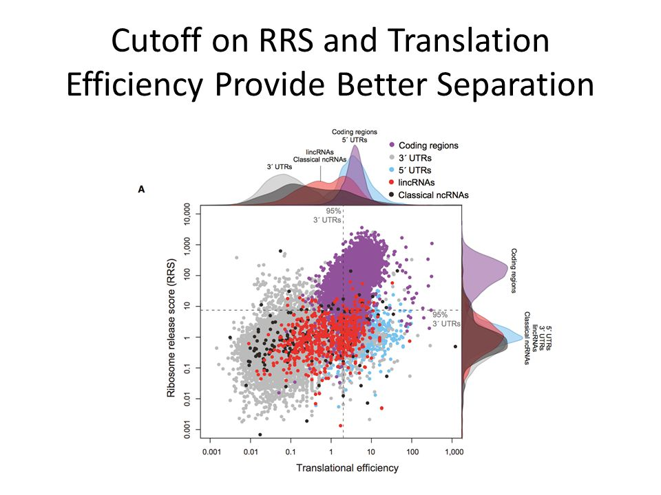 Cutoff on RRS and Translation Efficiency Provide Better Separation