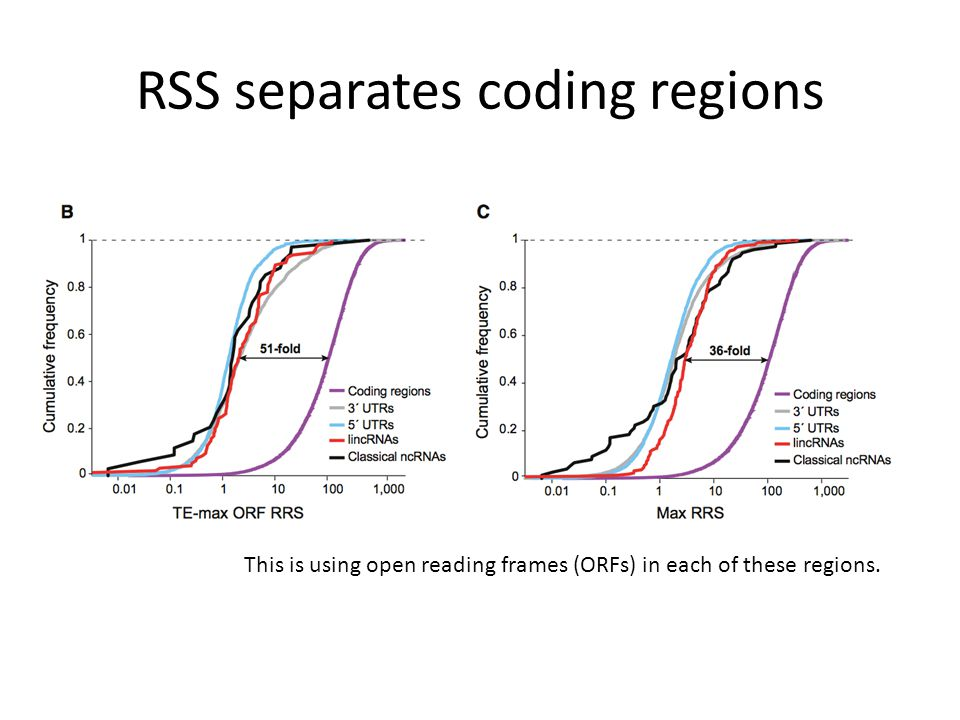 RSS separates coding regions