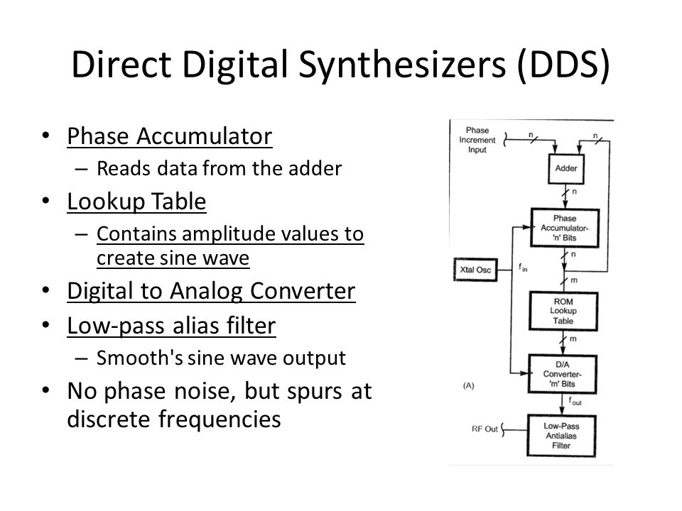 Direct Digital Synthesizers (DDS)