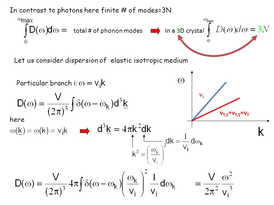 In contrast to photons here finite # of modes=3N
