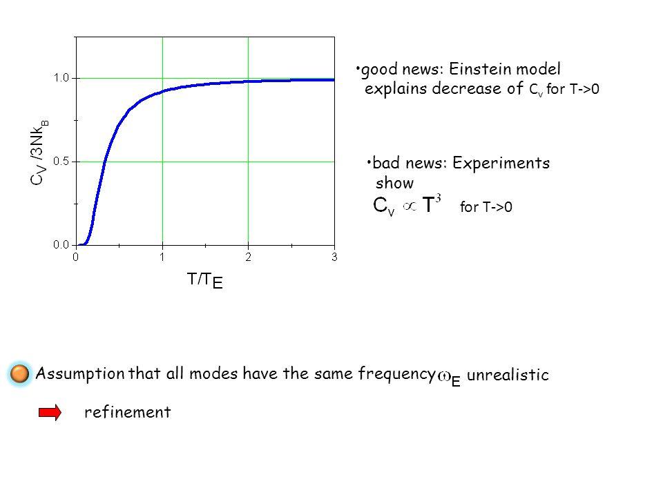 good news: Einstein model