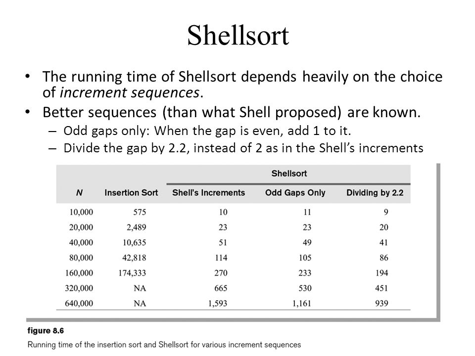 Shellsort The running time of Shellsort depends heavily on the choice of increment sequences. Better sequences (than what Shell proposed) are known.