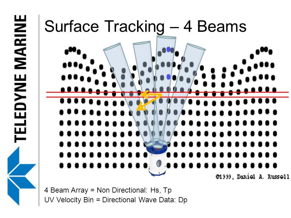 Surface Tracking – 4 Beams