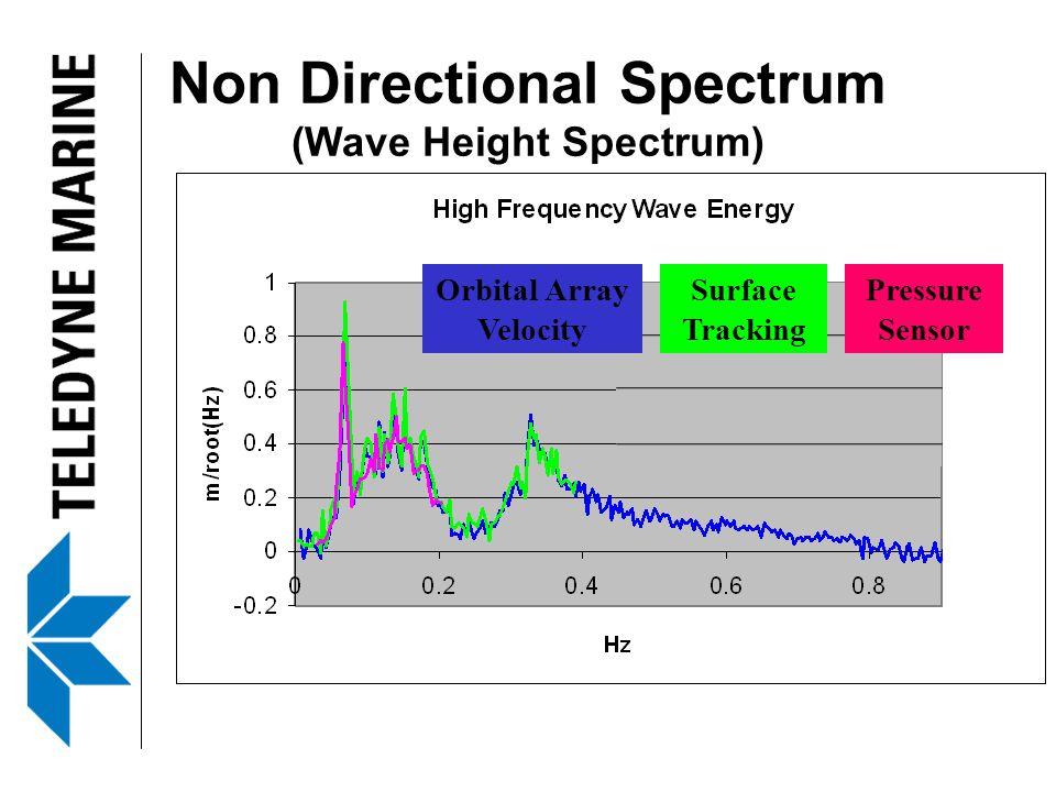 Non Directional Spectrum (Wave Height Spectrum) Orbital Array Velocity