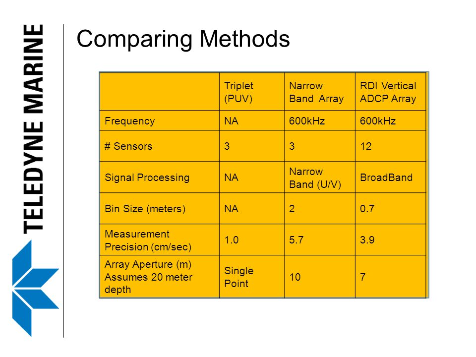 Comparing Methods Triplet (PUV) Narrow Band Array RDI Vertical