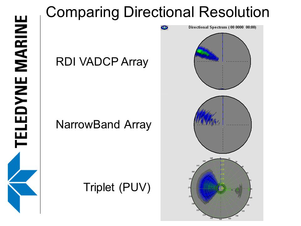 Comparing Directional Resolution