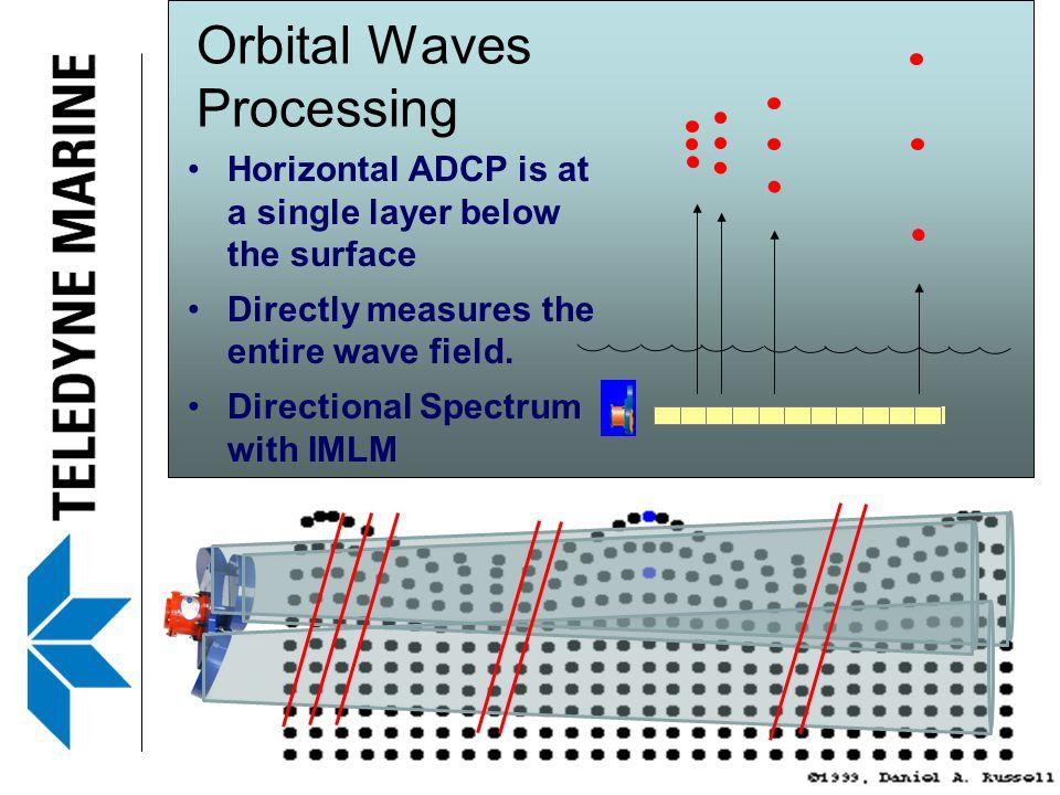 Orbital Waves Processing