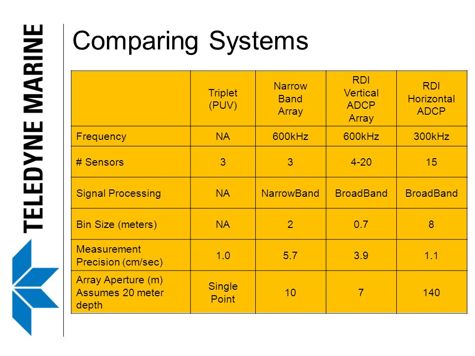 Comparing Systems Triplet (PUV) Narrow Band Array RDI Vertical ADCP