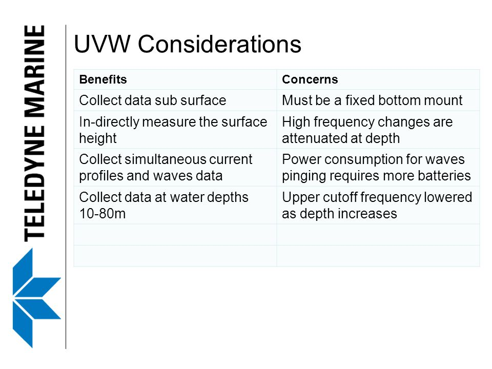 UVW Considerations Collect data sub surface