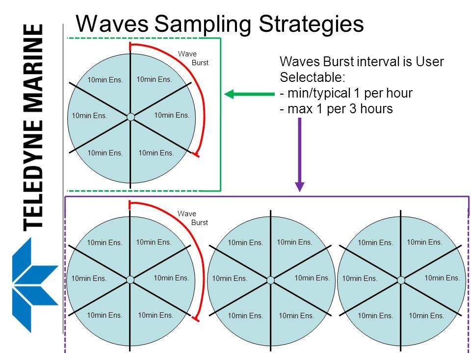 Waves Sampling Strategies