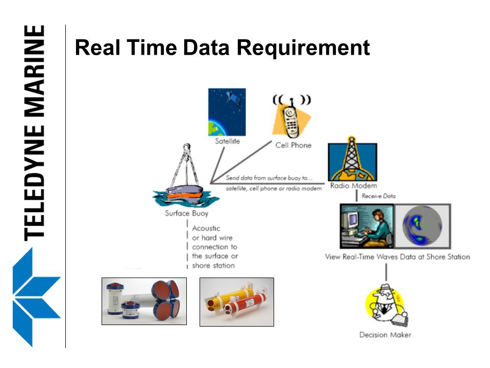 Real Time Data Requirement