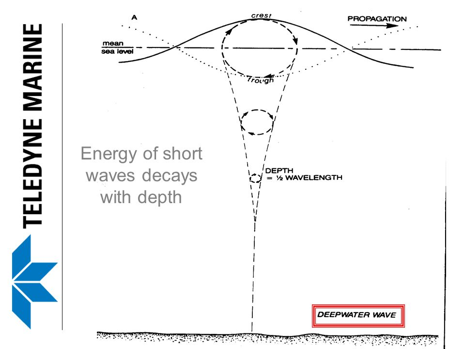 Energy of short waves decays with depth
