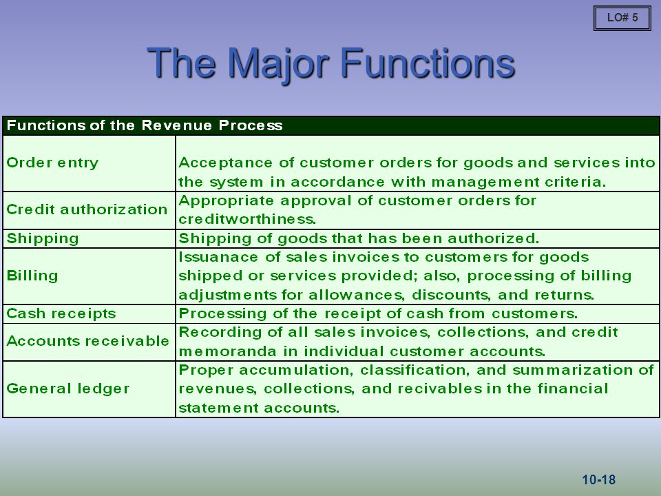 LO# 5 The Major Functions 10-18
