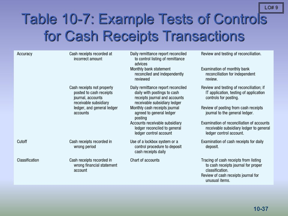 Table 10-7: Example Tests of Controls for Cash Receipts Transactions