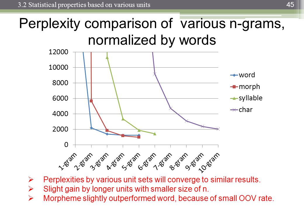 Perplexity comparison of various n-grams, normalized by words