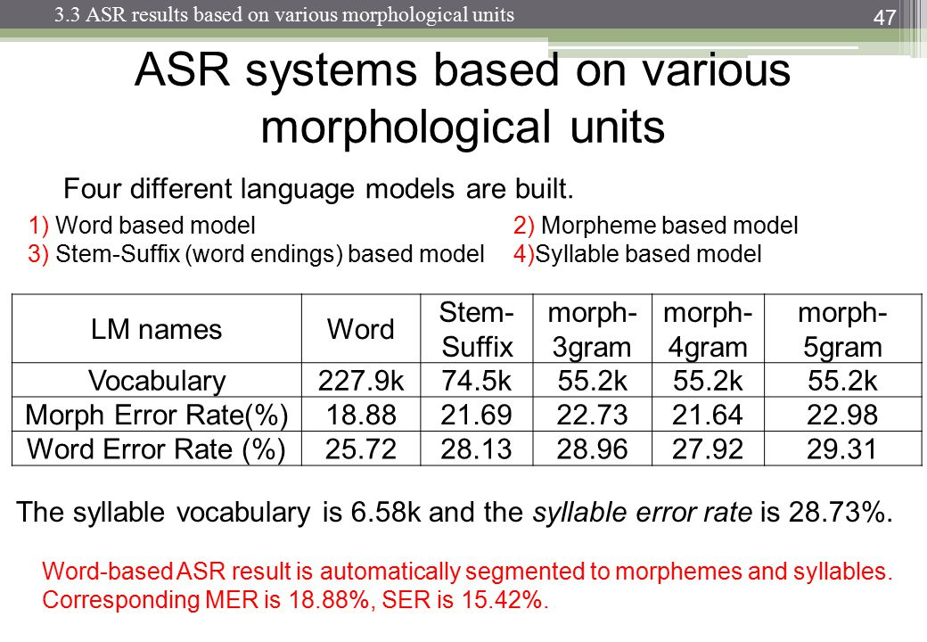 ASR systems based on various morphological units