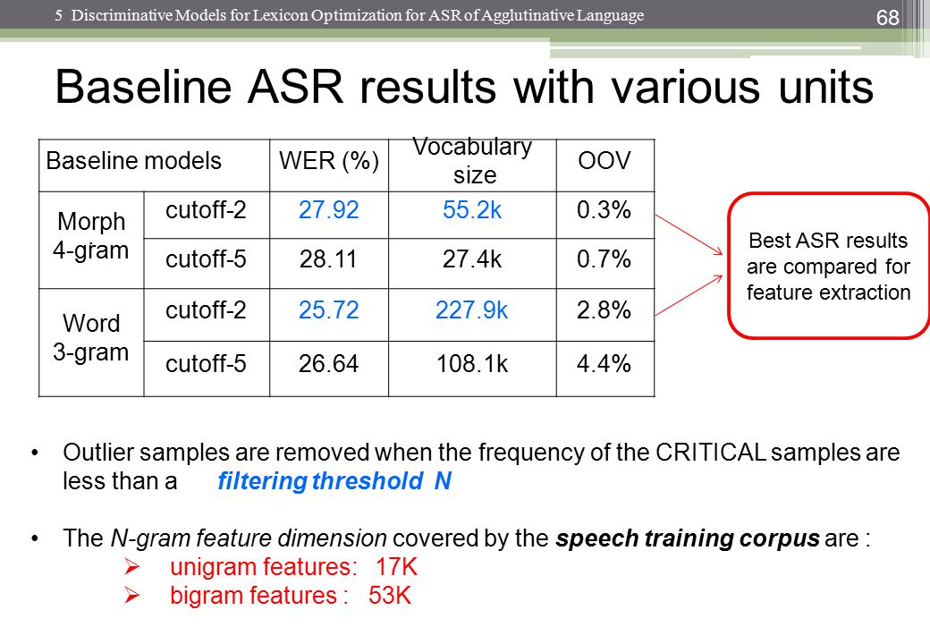 Baseline ASR results with various units