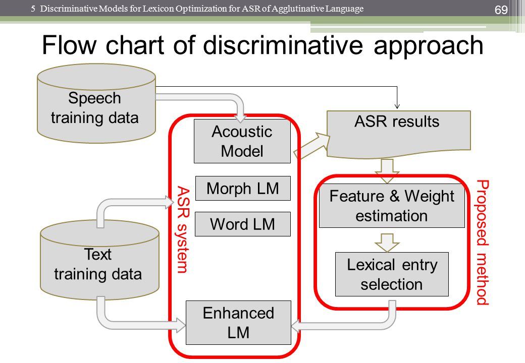 Flow chart of discriminative approach