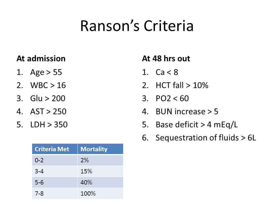 Ranson's Criteria At admission At 48 hrs out Age > 55 WBC > 16