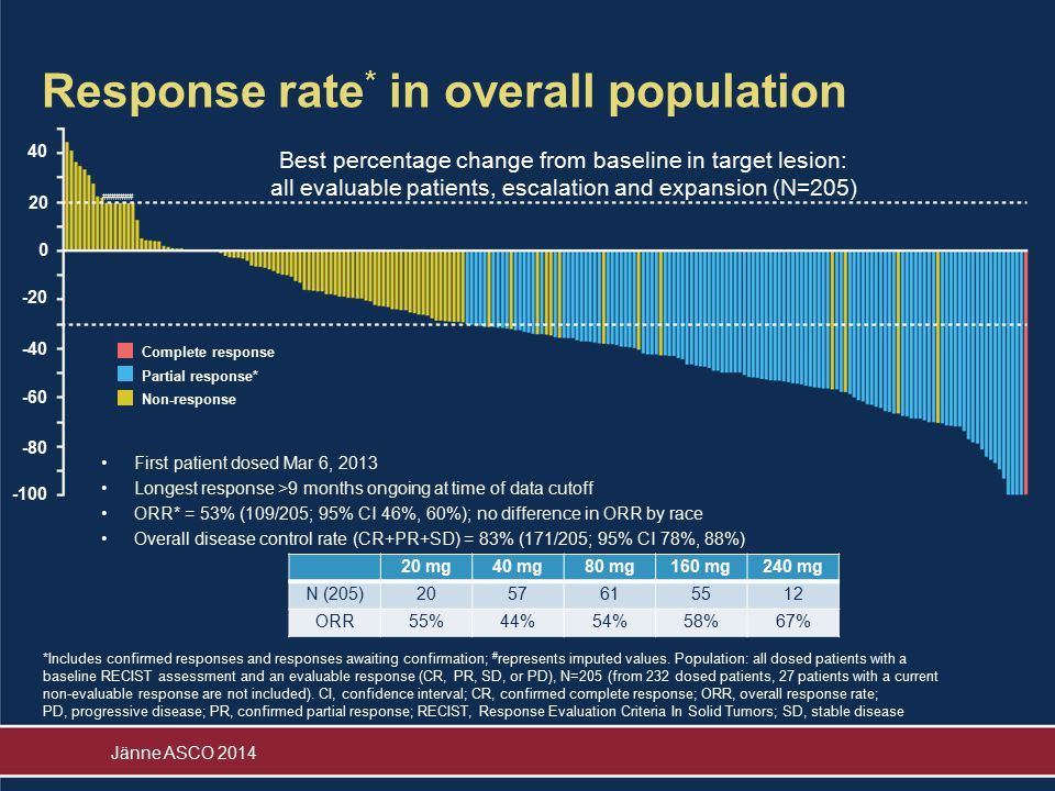 Response rate* in overall population